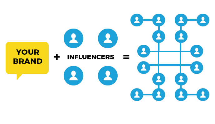 Influencer Marketing Trends 2019